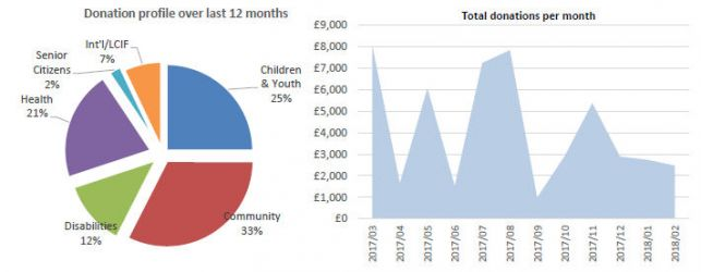 Donation profile 12 months to Feb 18